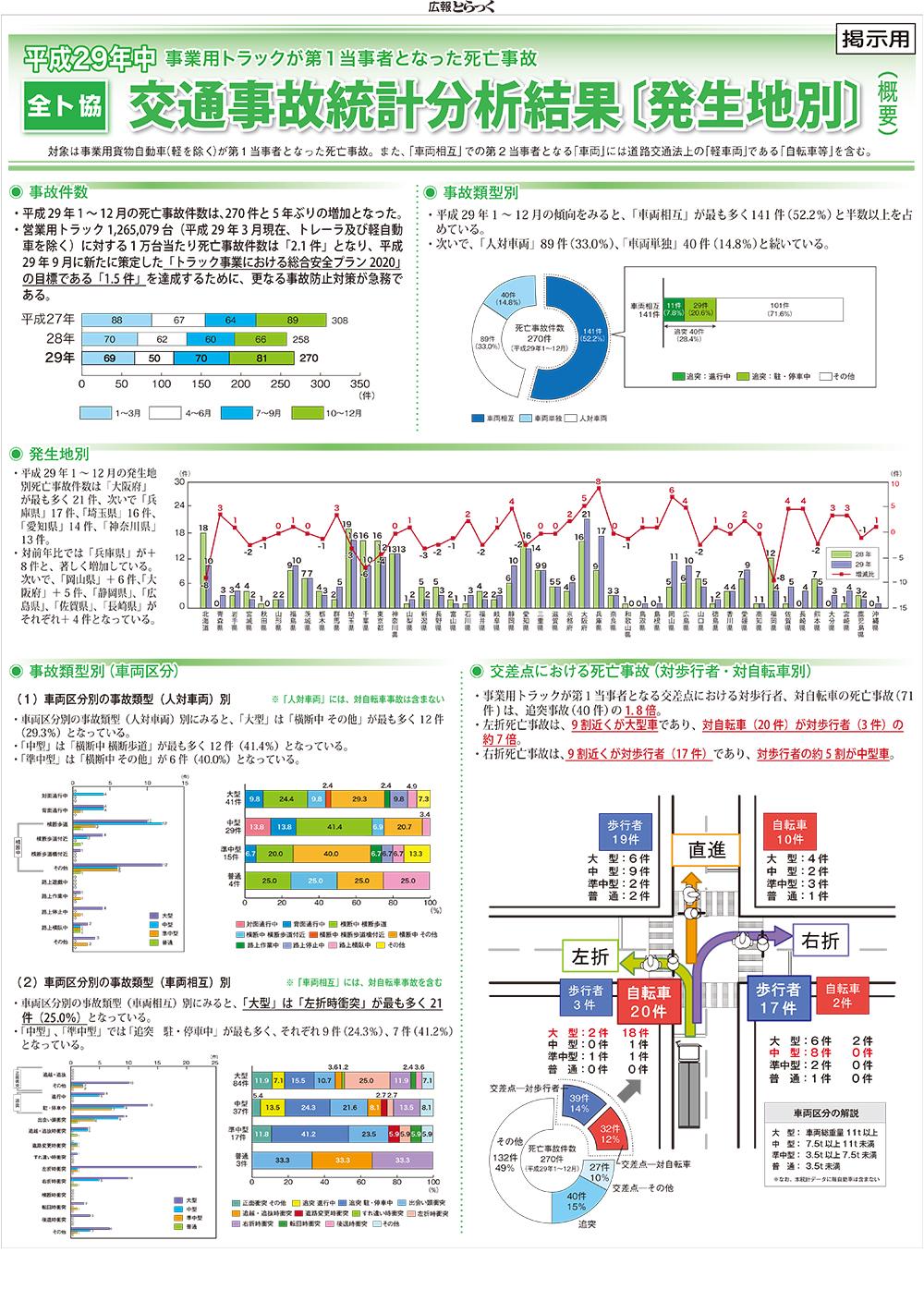 平成29年中交通事故統計分析結果〔発生地別:掲出用ポスター〕