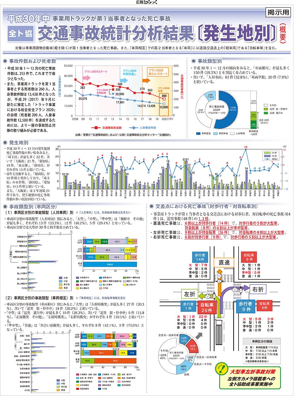 平成30年中交通事故統計分析結果〔発生地別:掲出用ポスター〕