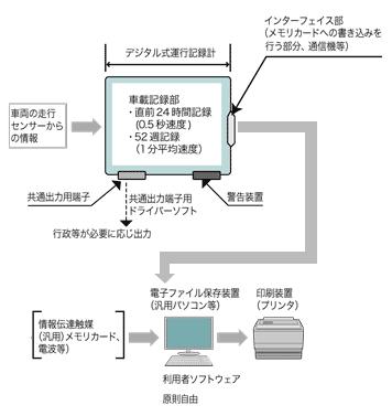 デジタルタコグラフ(デジタコ)